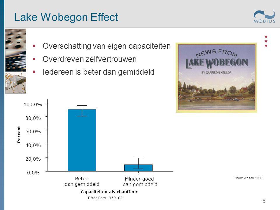 6 Lake Wobegon Effect  Overschatting van eigen capaciteiten  Overdreven zelfvertrouwen  Iedereen is beter dan gemiddeld Bron: Wason, 1960 Capacitei