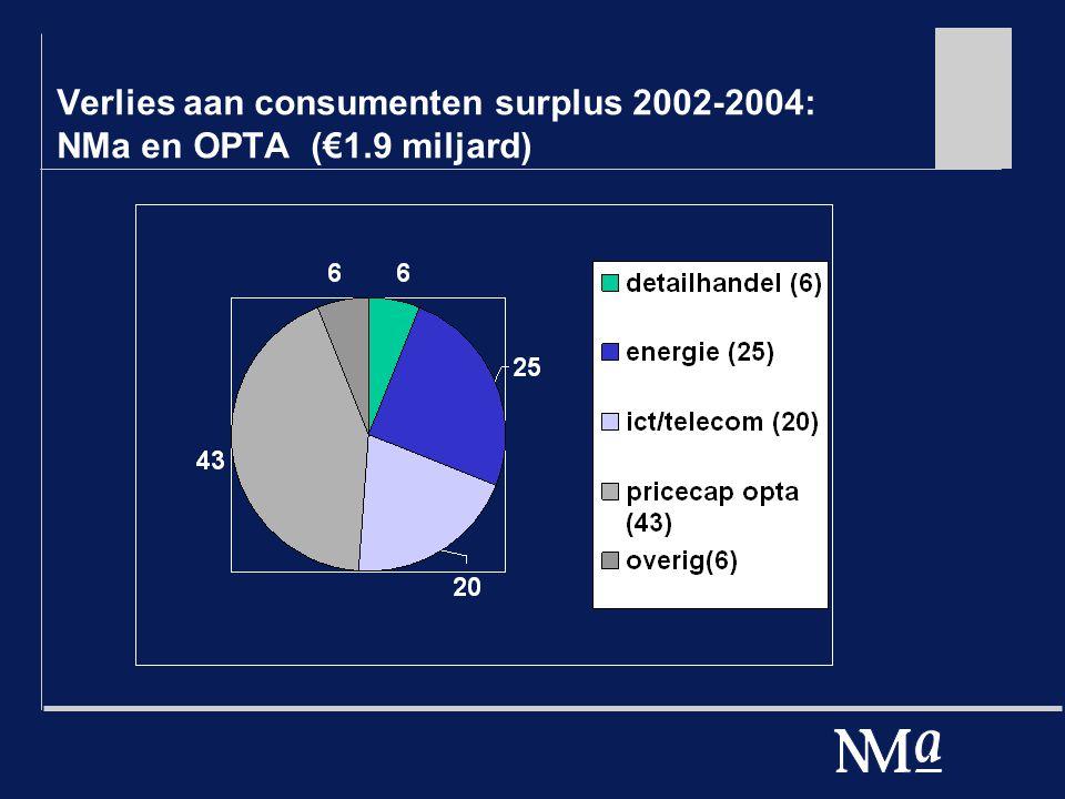 Verlies aan consumenten surplus 2002-2004: NMa en OPTA (€1.9 miljard)