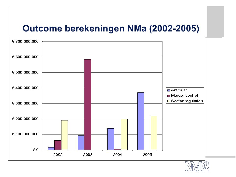 Outcome berekeningen NMa (2002-2005)