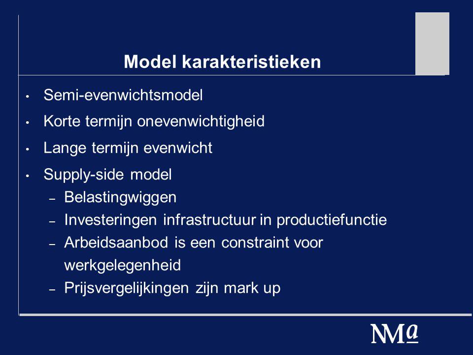 Model karakteristieken Semi-evenwichtsmodel Korte termijn onevenwichtigheid Lange termijn evenwicht Supply-side model – Belastingwiggen – Investeringen infrastructuur in productiefunctie – Arbeidsaanbod is een constraint voor werkgelegenheid – Prijsvergelijkingen zijn mark up