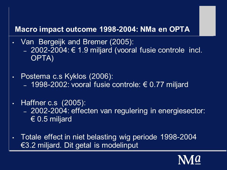 Macro impact outcome 1998-2004: NMa en OPTA Van Bergeijk and Bremer (2005): – 2002-2004: € 1.9 miljard (vooral fusie controle incl. OPTA) Postema c.s