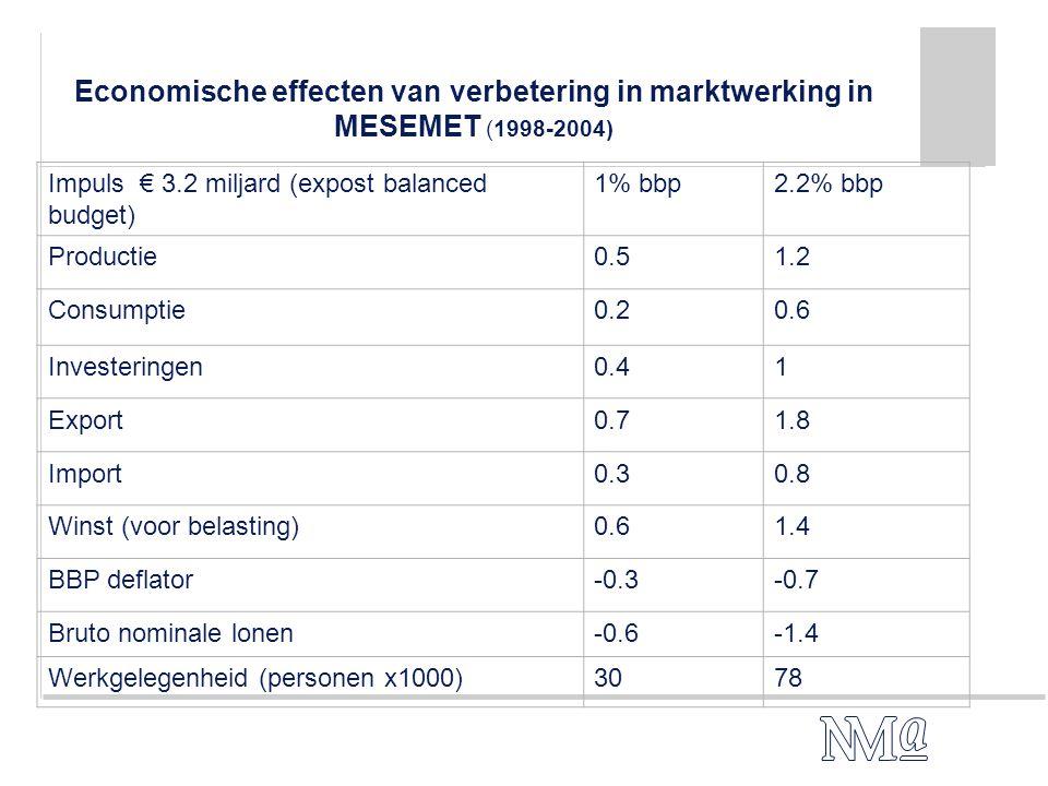 Economische effecten van verbetering in marktwerking in MESEMET (1998-2004) Impuls € 3.2 miljard (expost balanced budget) 1% bbp2.2% bbp Productie0.51