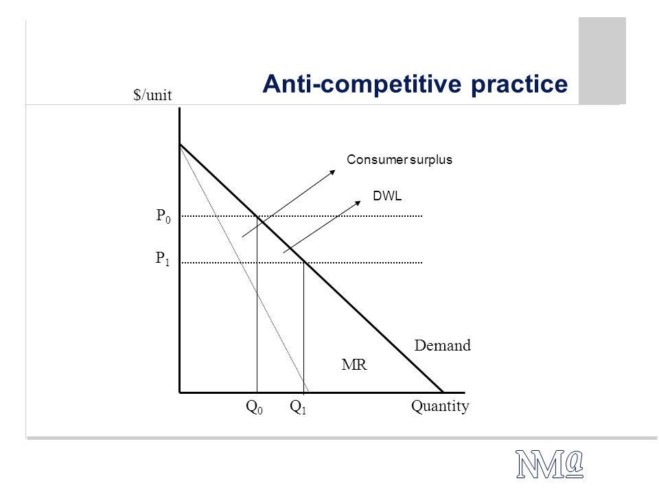 Anti-competitive practice Demand Q1Q1 P1P1 $/unit MR QuantityQ0Q0 P0P0 DWL Consumer surplus
