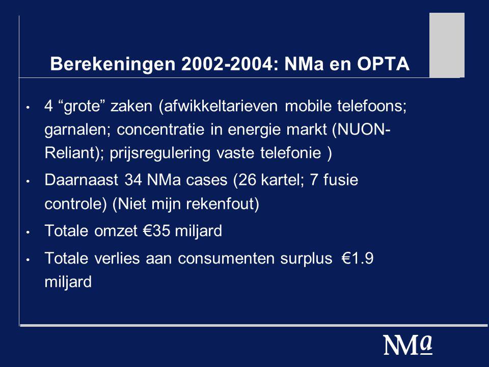 Berekeningen 2002-2004: NMa en OPTA 4 grote zaken (afwikkeltarieven mobile telefoons; garnalen; concentratie in energie markt (NUON- Reliant); prijsregulering vaste telefonie ) Daarnaast 34 NMa cases (26 kartel; 7 fusie controle) (Niet mijn rekenfout) Totale omzet €35 miljard Totale verlies aan consumenten surplus €1.9 miljard