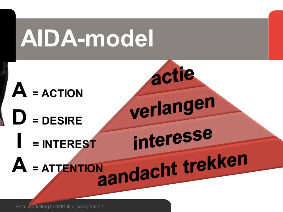 AIDA-model Retailmarketing hoofdstuk 7, paragraaf 7.1 A = ACTION D = DESIRE I = INTEREST A = ATTENTION
