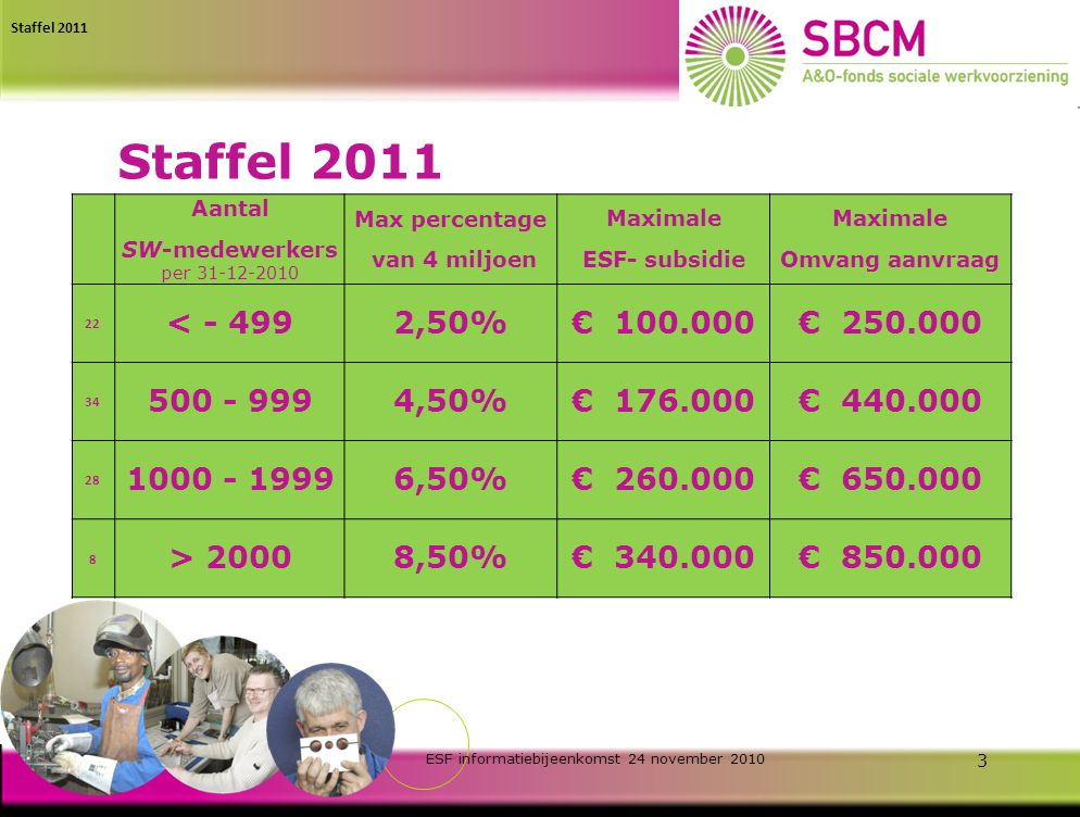 ESF informatiebijeenkomst 24 november 2010 2 Specifieke ESF informatie SBCM Staffel 2011 Doelgroep SBCM Statistieken ronde 1 t/m 4 Conclusie uit statistieken Indienen aanvragen Kosten indiening Contactgegevens