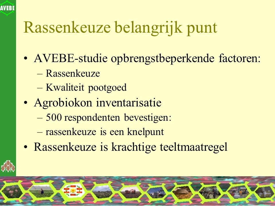 Rassenkeuze belangrijk punt AVEBE-studie opbrengstbeperkende factoren: –Rassenkeuze –Kwaliteit pootgoed Agrobiokon inventarisatie –500 respondenten be