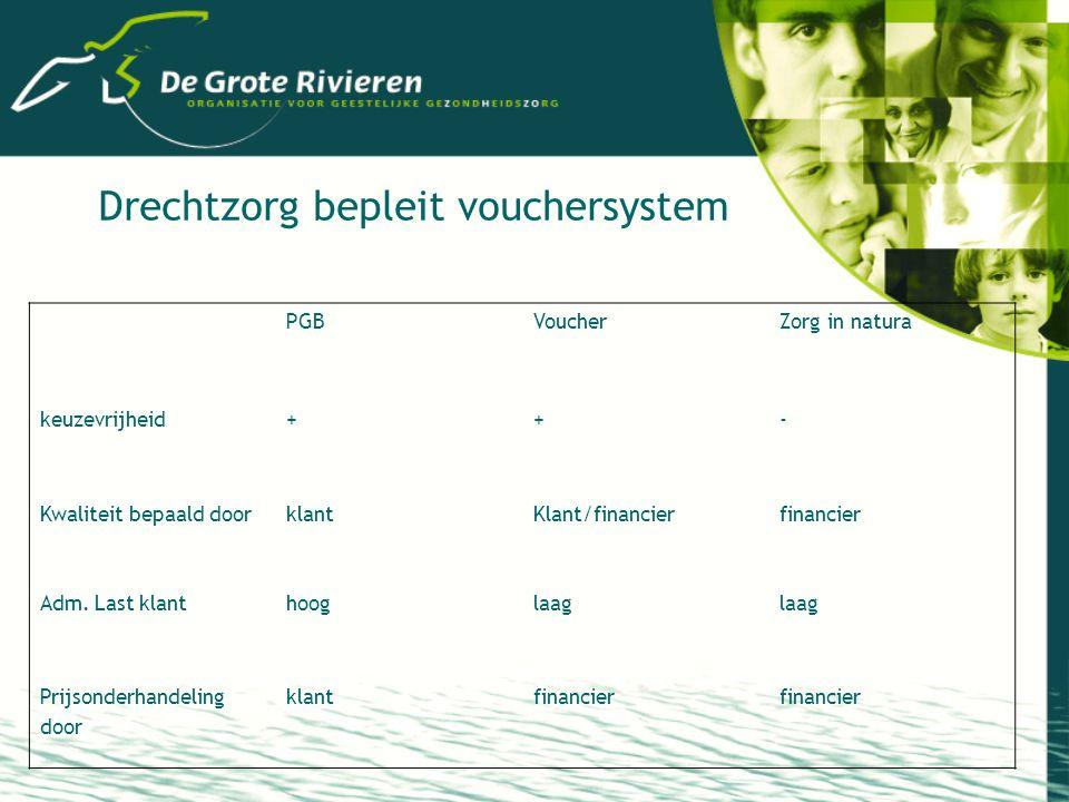 Drechtzorg bepleit vouchersystem PGBVoucherZorg in natura keuzevrijheid++- Kwaliteit bepaald doorklantKlant/financierfinancier Adm.