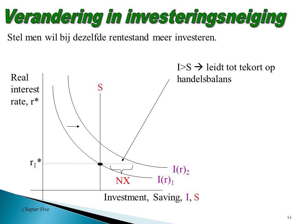 Chapter Five 14 Stel men wil bij dezelfde rentestand meer investeren.