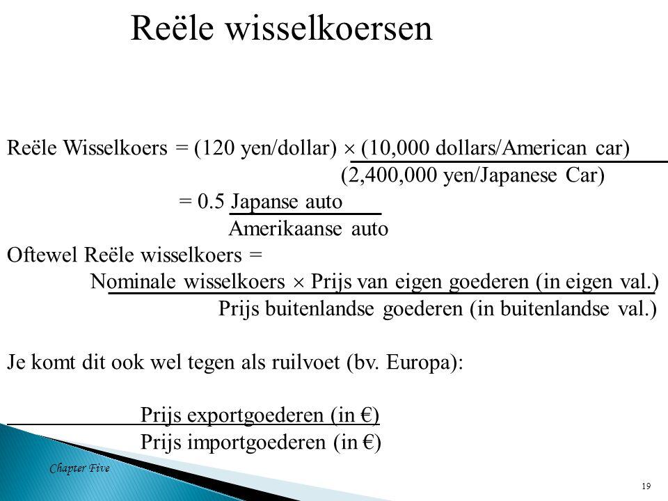 Chapter Five 19 Reële Wisselkoers = (120 yen/dollar)  (10,000 dollars/American car) (2,400,000 yen/Japanese Car) = 0.5 Japanse auto Amerikaanse auto Oftewel Reële wisselkoers = Nominale wisselkoers  Prijs van eigen goederen (in eigen val.) Prijs buitenlandse goederen (in buitenlandse val.) Je komt dit ook wel tegen als ruilvoet (bv.