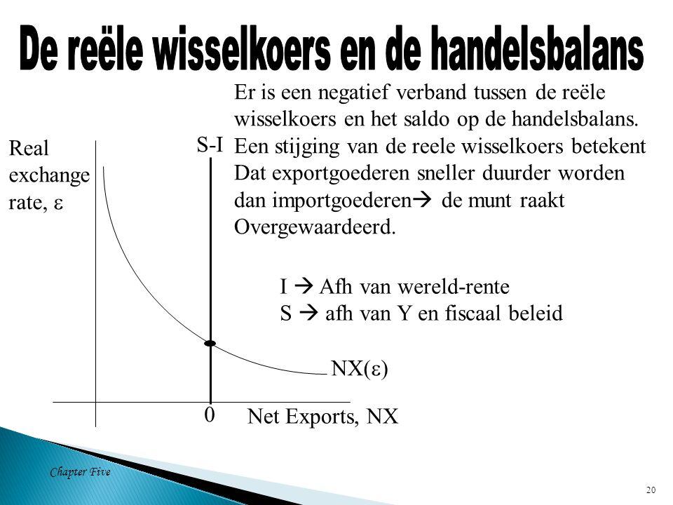 Chapter Five 20 NX(  ) Net Exports, NX Real exchange rate,  0 S-I Er is een negatief verband tussen de reële wisselkoers en het saldo op de handelsbalans.
