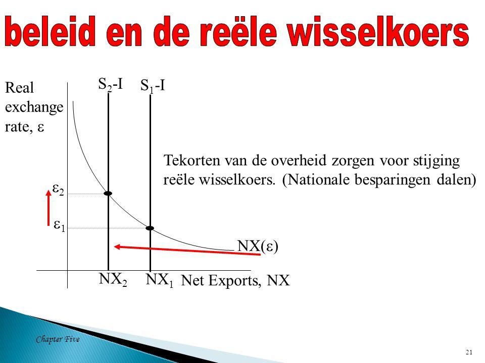Chapter Five 21 NX(  ) Net Exports, NX Real exchange rate,  NX 1 S 1 -I Tekorten van de overheid zorgen voor stijging reële wisselkoers.