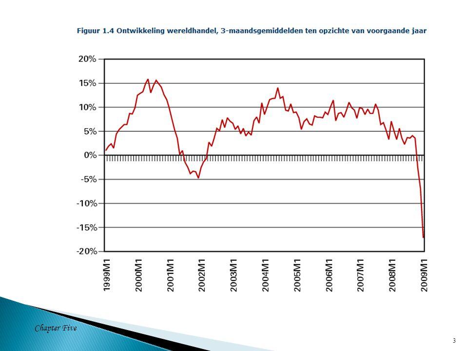 4 Overheidsbesteding Y = C + I + G + NX Totale vraag naar binnenlandse output Totale vraag naar binnenlandse output Consumptie Investeringen Saldo lopende rekening Saldo lopende rekening