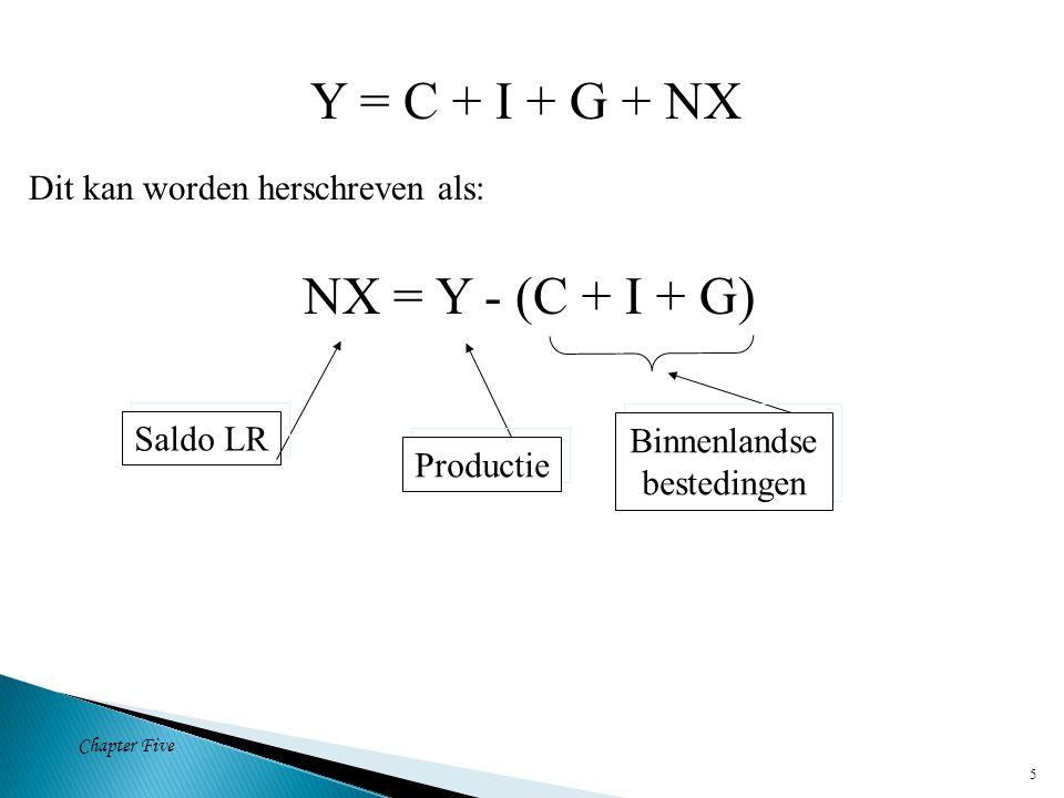 Chapter Five 5 Y = C + I + G + NX Dit kan worden herschreven als: NX = Y - (C + I + G) Saldo LR Productie Binnenlandse bestedingen Binnenlandse bestedingen