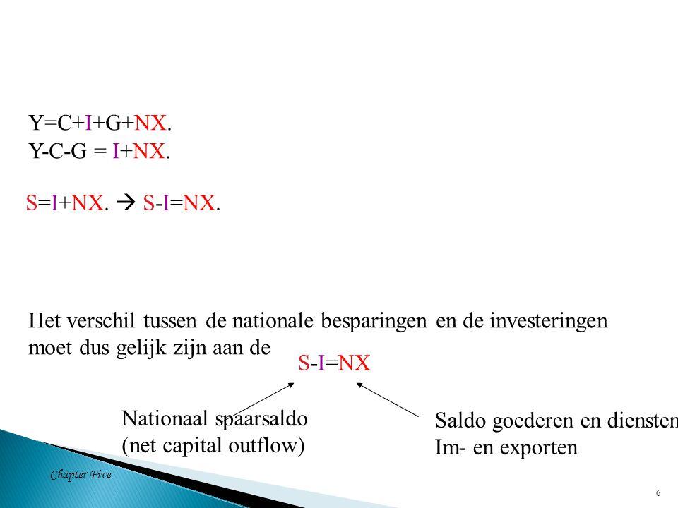 Chapter Five 7 S-I=NX.S = Partic. besparing(Sp)+ (T – G) (overheidssaldo).
