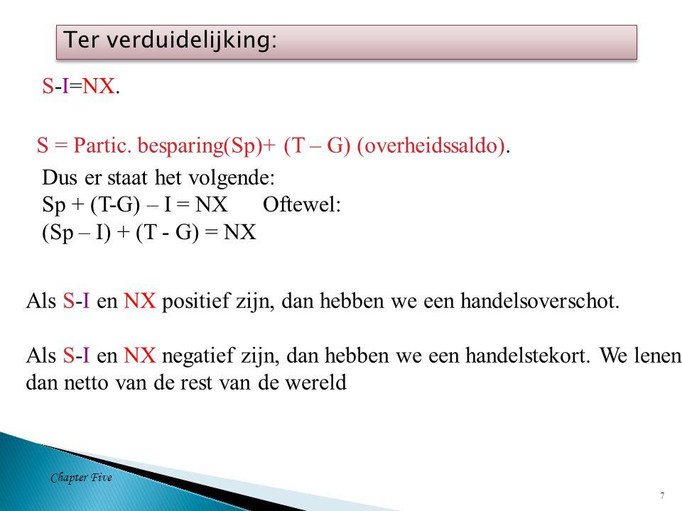 Chapter Five 7 S-I=NX. S = Partic. besparing(Sp)+ (T – G) (overheidssaldo).