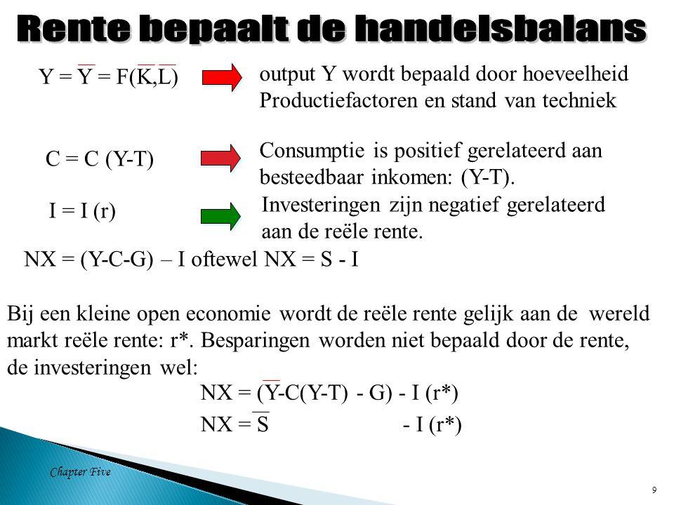 Chapter Five 10 S I(r) Investment, Saving, I, S Reële rente, r* r gesloten r* NX In een gesloten economie open economie, r* = wereldrente.