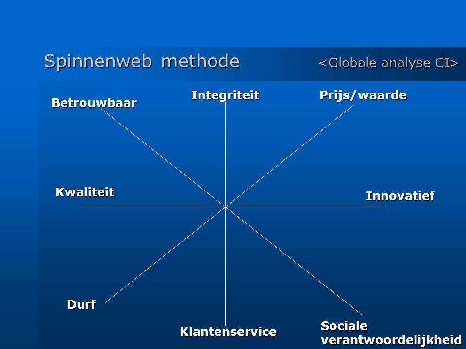 Spinnenweb methode Spinnenweb methode IntegriteitPrijs/waarde Innovatief Socialeverantwoordelijkheid Klantenservice Betrouwbaar Kwaliteit Durf