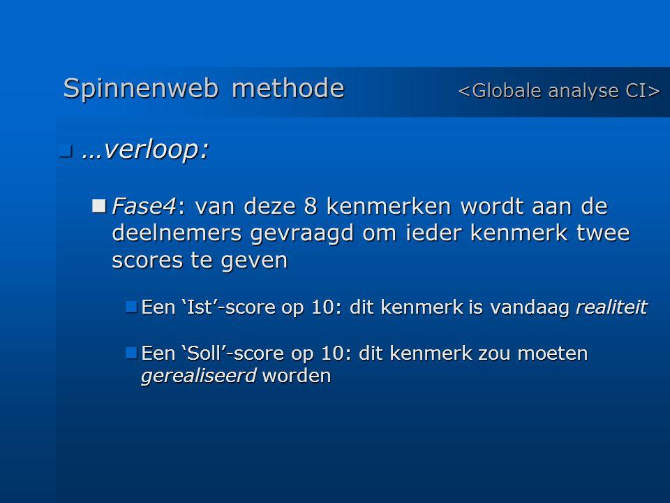 …verloop: …verloop: Fase4: van deze 8 kenmerken wordt aan de deelnemers gevraagd om ieder kenmerk twee scores te geven Fase4: van deze 8 kenmerken wordt aan de deelnemers gevraagd om ieder kenmerk twee scores te geven Een 'Ist'-score op 10: dit kenmerk is vandaag realiteit Een 'Ist'-score op 10: dit kenmerk is vandaag realiteit Een 'Soll'-score op 10: dit kenmerk zou moeten gerealiseerd worden Een 'Soll'-score op 10: dit kenmerk zou moeten gerealiseerd worden