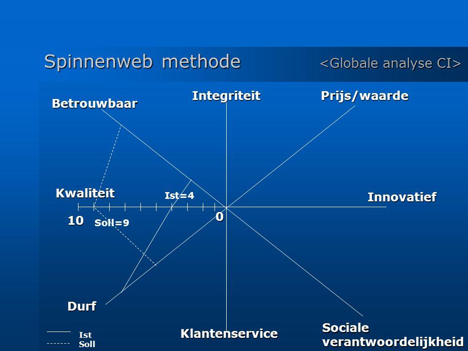 Spinnenweb methode Spinnenweb methode IntegriteitPrijs/waarde Innovatief Socialeverantwoordelijkheid Klantenservice Betrouwbaar Kwaliteit Durf 0 10 Ist Soll Ist=4 Soll=9