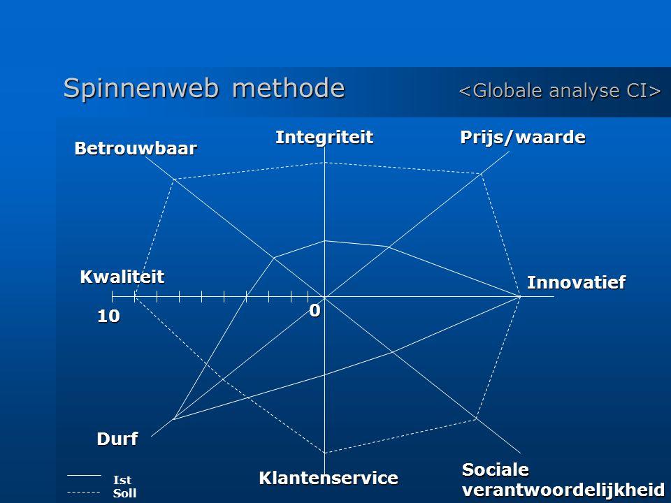 Spinnenweb methode Spinnenweb methode IntegriteitPrijs/waarde Innovatief Socialeverantwoordelijkheid Klantenservice Betrouwbaar Kwaliteit Durf 0 10 Ist Soll