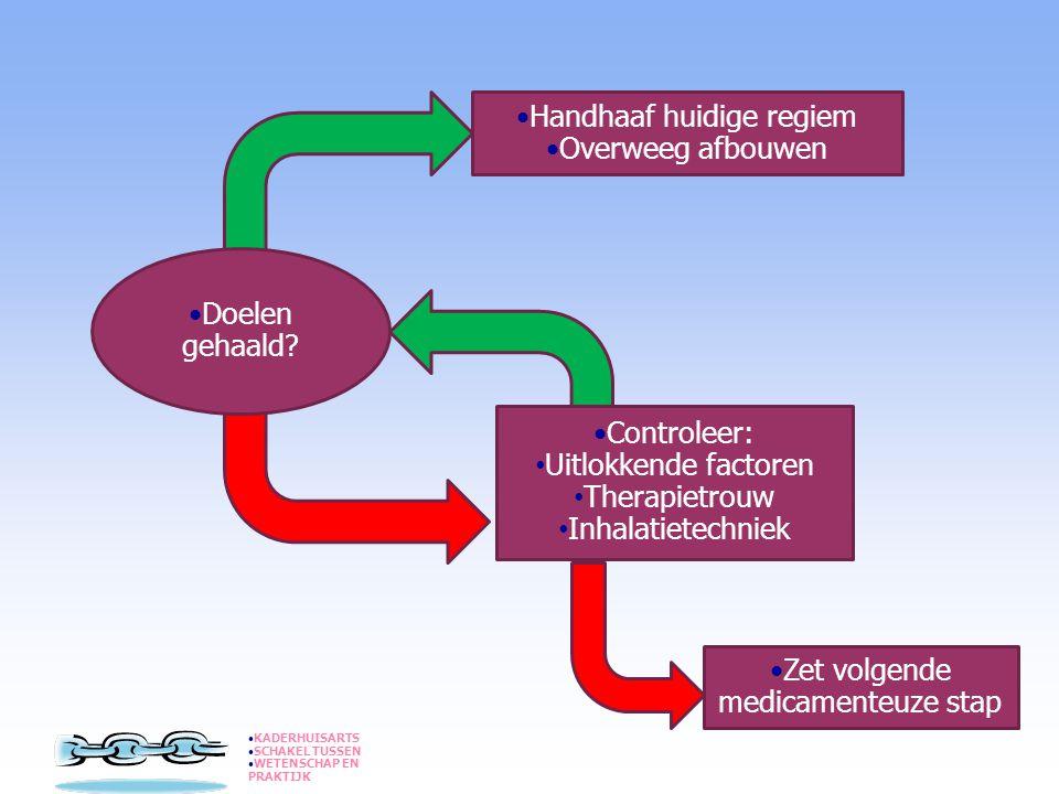 Nieuwe medicatie bij COPD?