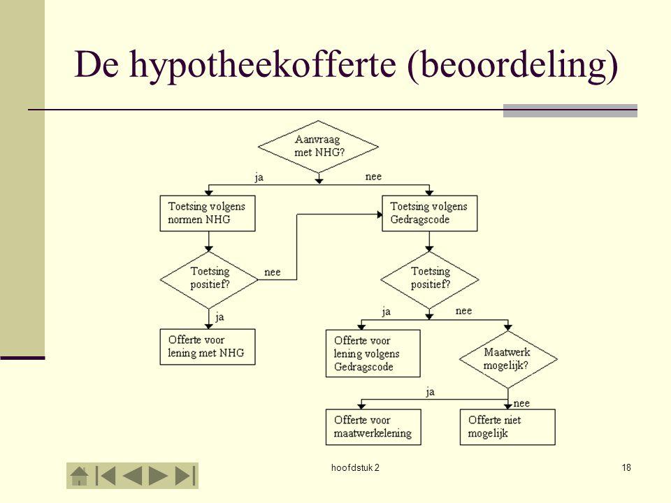 hoofdstuk 218 De hypotheekofferte (beoordeling)