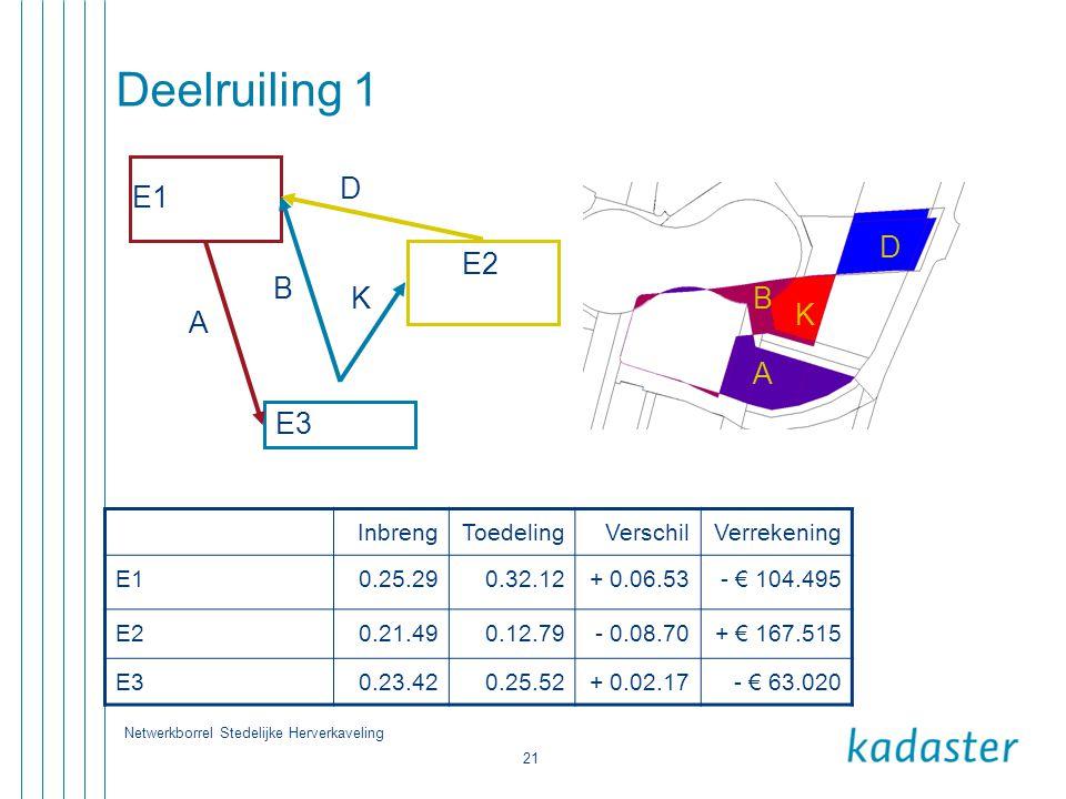 Netwerkborrel Stedelijke Herverkaveling 21 Deelruiling 1 E1 E2 E3 D A B K D B K A InbrengToedelingVerschilVerrekening E10.25.290.32.12+ 0.06.53- € 104