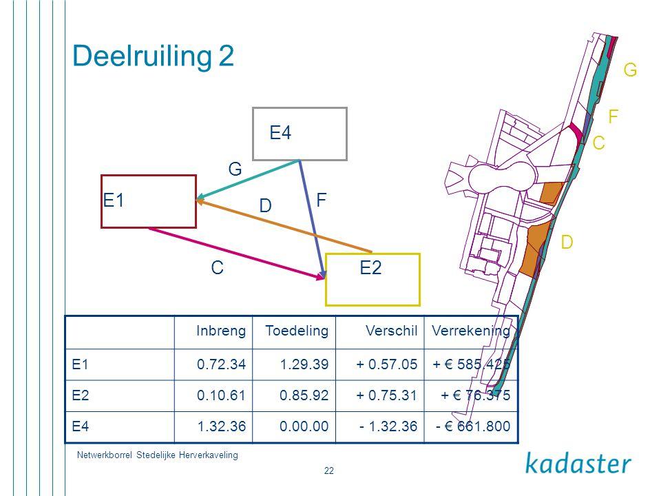 Netwerkborrel Stedelijke Herverkaveling 22 Deelruiling 2 E1 E4 E2 G F D C C D F G InbrengToedelingVerschilVerrekening E10.72.341.29.39+ 0.57.05+ € 585