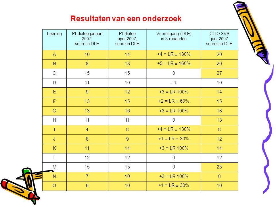Resultaten van een onderzoek LeerlingPI-dictee januari 2007, score in DLE PI-dictee april 2007, score in DLE Vooruitgang (DLE) in 3 maanden CITO SVS j