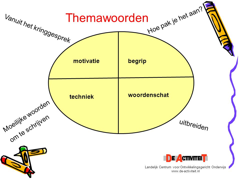 motivatiebegrip techniek woordenschat Themawoorden Vanuit het kringgesprek Moeilijke woorden om te schrijven Hoe pak je het aan? uitbreiden Landelijk