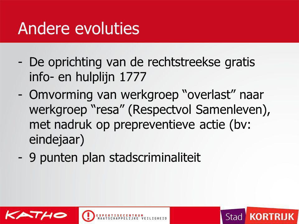 """Andere evoluties -De oprichting van de rechtstreekse gratis info- en hulplijn 1777 -Omvorming van werkgroep """"overlast"""" naar werkgroep """"resa"""" (Respectv"""