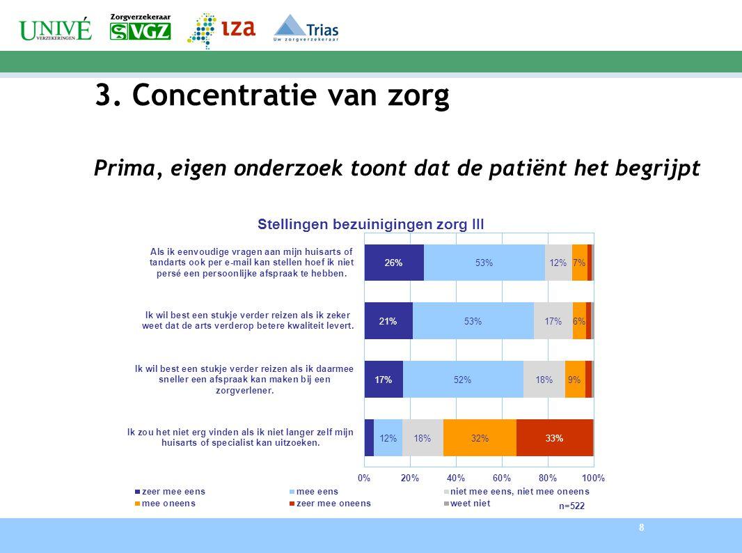 8 3. Concentratie van zorg Prima, eigen onderzoek toont dat de patiënt het begrijpt