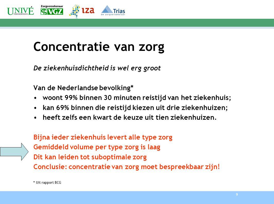 9 Concentratie van zorg De ziekenhuisdichtheid is wel erg groot Van de Nederlandse bevolking* woont 99% binnen 30 minuten reistijd van het ziekenhuis;