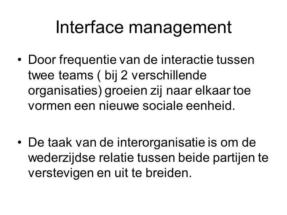 Interface management Door frequentie van de interactie tussen twee teams ( bij 2 verschillende organisaties) groeien zij naar elkaar toe vormen een nieuwe sociale eenheid.