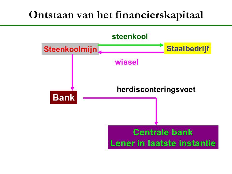 Ontstaan van het financierskapitaal Staalbedrijf Steenkoolmijn steenkool wissel Bank Centrale bank Lener in laatste instantie herdisconteringsvoet