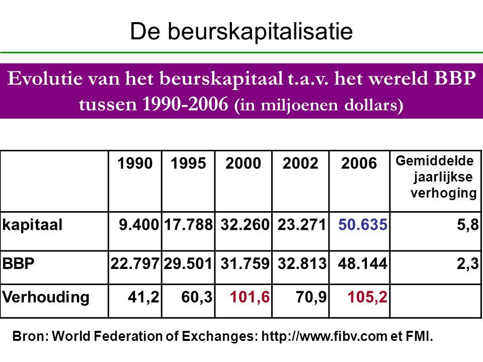 De beurskapitalisatie 19901995200020022006 Gemiddelde jaarlijkse verhoging kapitaal9.40017.78832.26023.27150.6355,8 BBP22.79729.50131.75932.81348.1442
