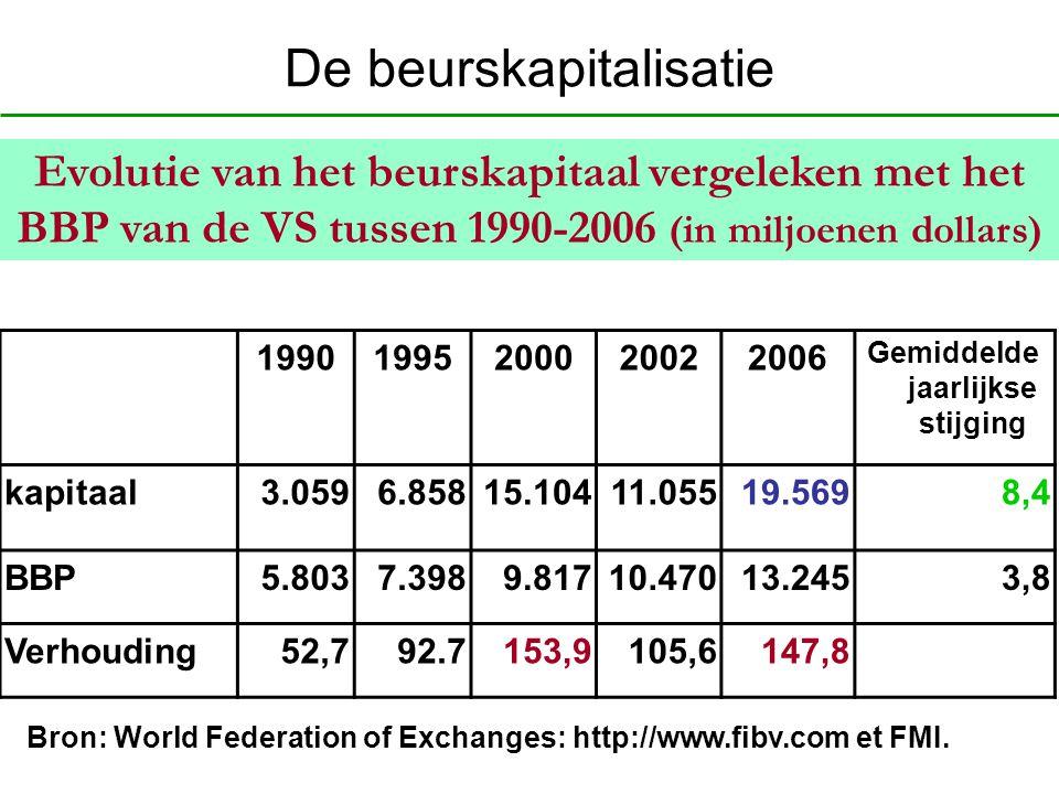 De beurskapitalisatie 19901995200020022006 Gemiddelde jaarlijkse stijging kapitaal3.0596.85815.10411.05519.5698,4 BBP5.8037.3989.81710.47013.2453,8 Ve