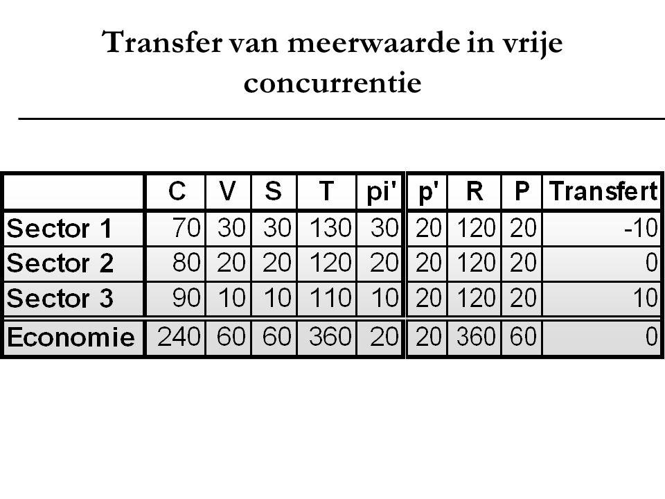 Transfer van meerwaarde in vrije concurrentie