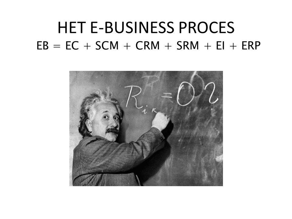 EB = EC + SCM + CRM + SRM + EI + ERP HET E-BUSINESS PROCES