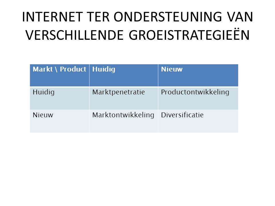 Markt \ ProductHuidigNieuw HuidigMarktpenetratieProductontwikkeling NieuwMarktontwikkelingDiversificatie INTERNET TER ONDERSTEUNING VAN VERSCHILLENDE