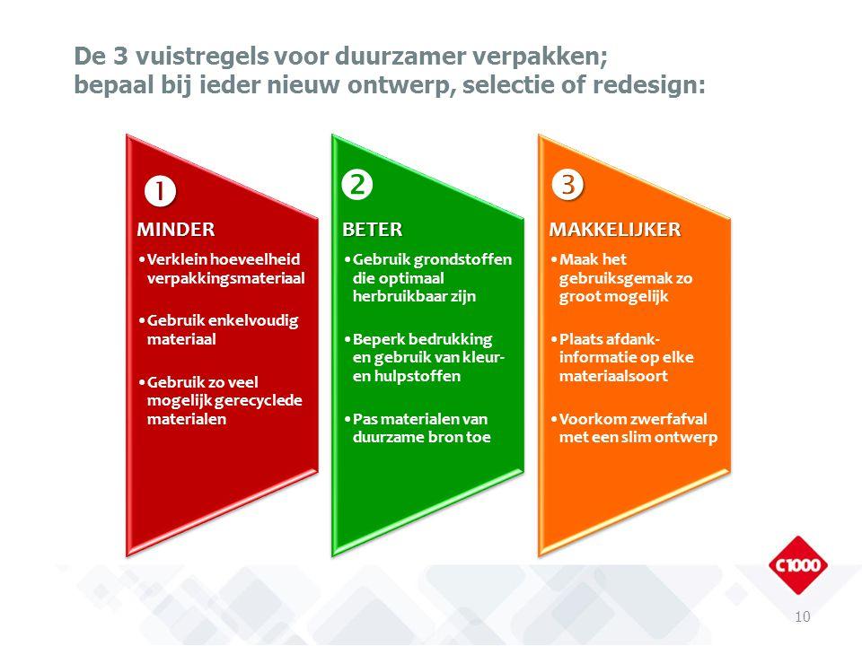 De 3 vuistregels voor duurzamer verpakken; bepaal bij ieder nieuw ontwerp, selectie of redesign: 10 MINDER Verklein hoeveelheid verpakkingsmateriaal G