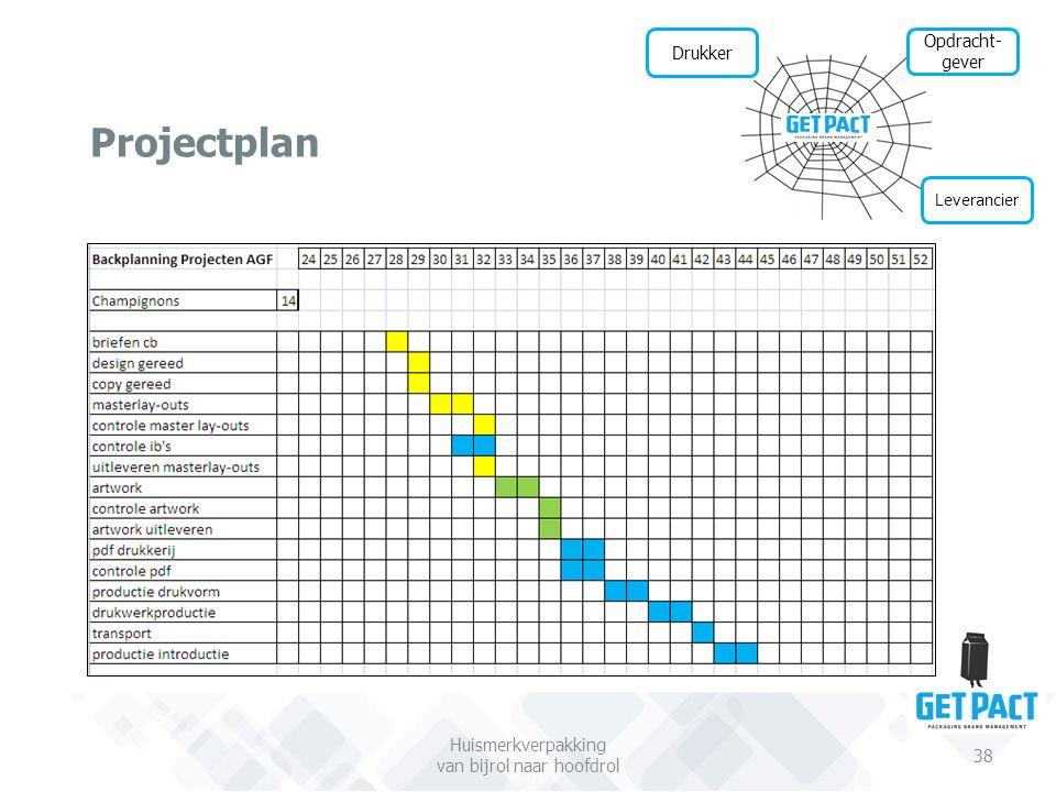 Projectplan Huismerkverpakking van bijrol naar hoofdrol 38 Leverancier Drukker Opdracht- gever