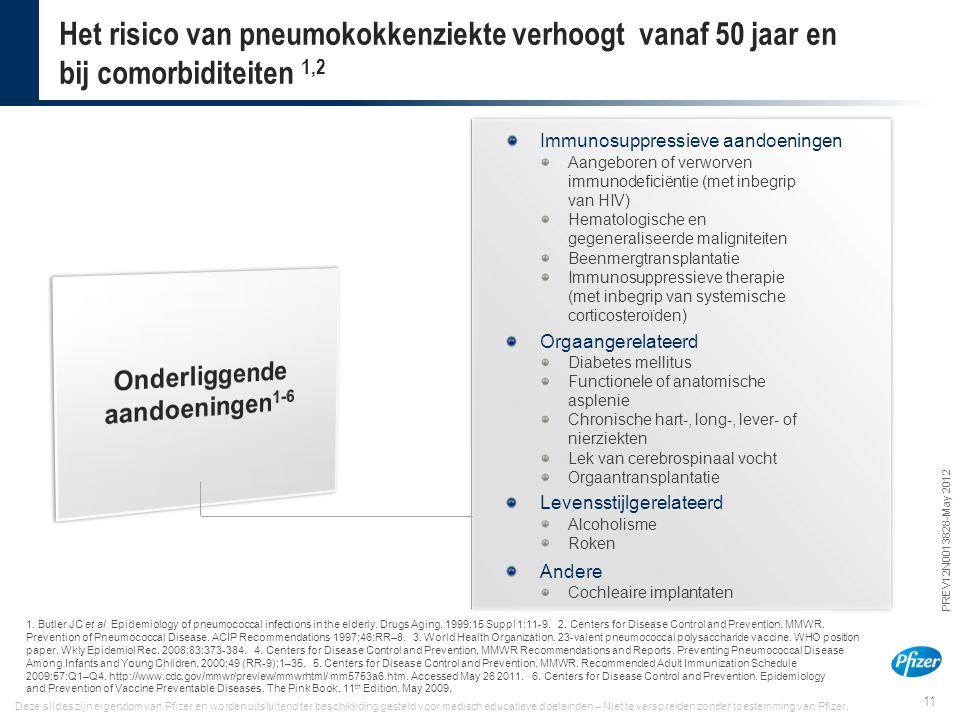 11 PREV12N0013828-May 2012 Deze slides zijn eigendom van Pfizer en worden uitsluitend ter beschikkding gesteld voor medisch educatieve doeleinden – Ni