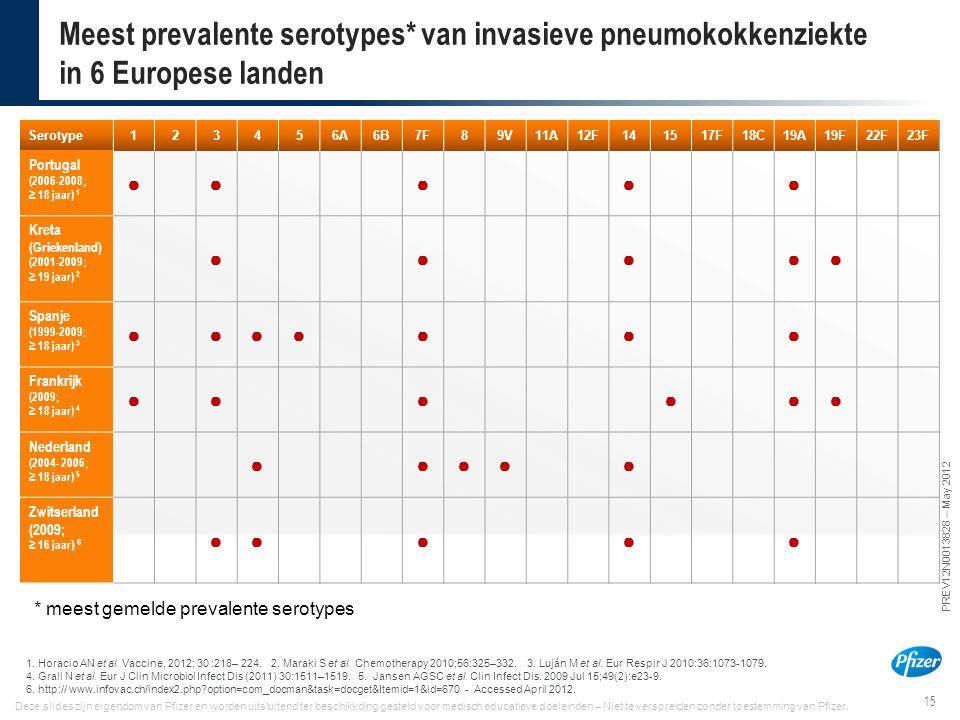 15 PREV12N0013828 – May 2012 Deze slides zijn eigendom van Pfizer en worden uitsluitend ter beschikkding gesteld voor medisch educatieve doeleinden –