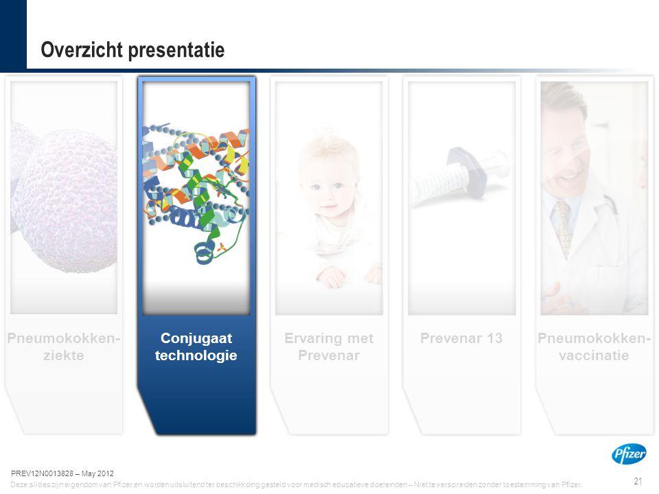 21 PREV12N0013828-May 2012 Deze slides zijn eigendom van Pfizer en worden uitsluitend ter beschikkding gesteld voor medisch educatieve doeleinden – Ni