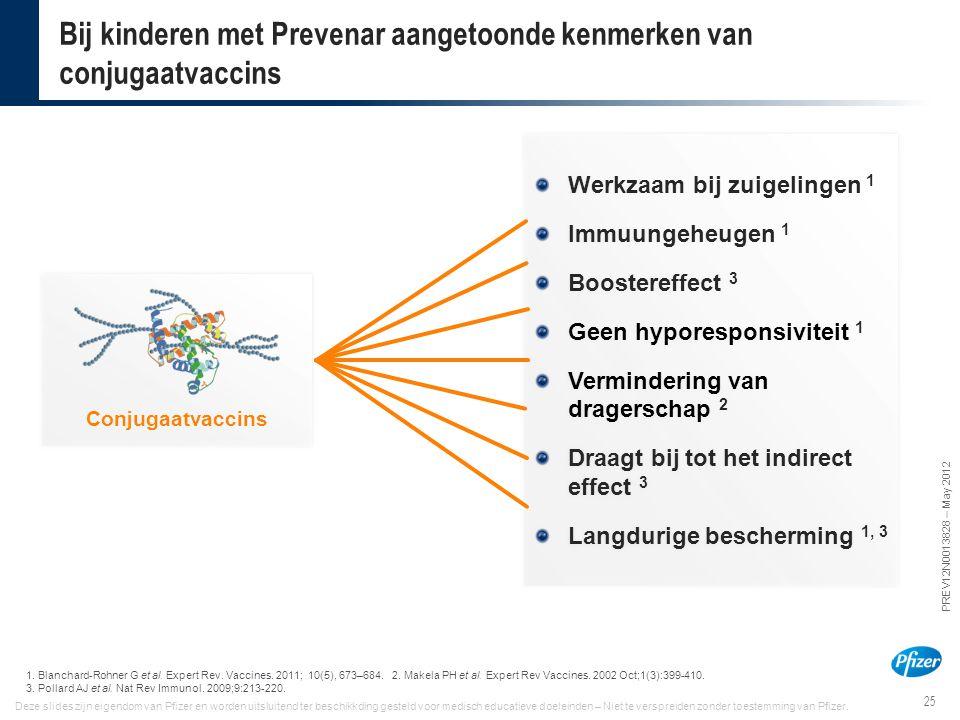 25 PREV12N0013828 – May 2012 Deze slides zijn eigendom van Pfizer en worden uitsluitend ter beschikkding gesteld voor medisch educatieve doeleinden –