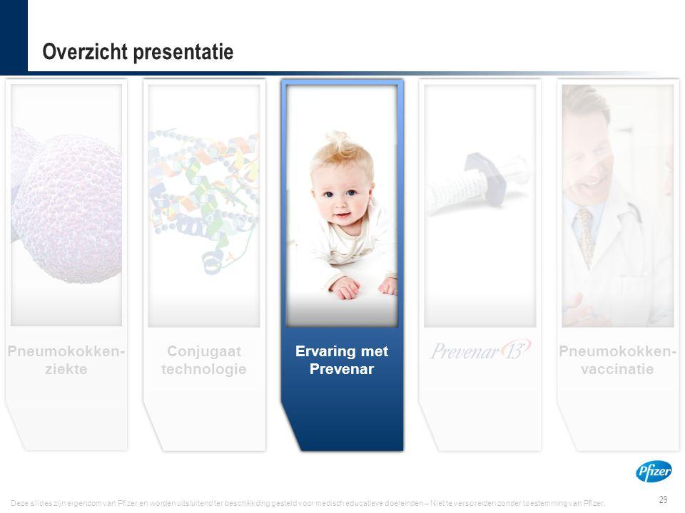 29 PREV12N0013828-May 2012 Deze slides zijn eigendom van Pfizer en worden uitsluitend ter beschikkding gesteld voor medisch educatieve doeleinden – Ni