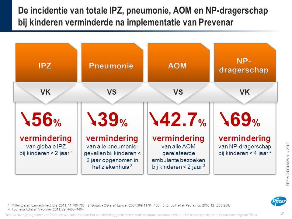31 PREV12N0013828-May 2012 Deze slides zijn eigendom van Pfizer en worden uitsluitend ter beschikkding gesteld voor medisch educatieve doeleinden – Ni