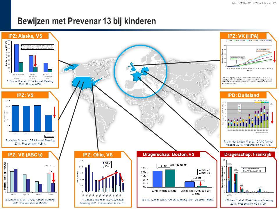 32 PREV12N0013828-May 2012 Deze slides zijn eigendom van Pfizer en worden uitsluitend ter beschikkding gesteld voor medisch educatieve doeleinden – Ni